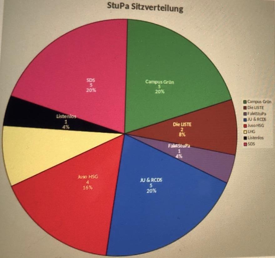 Ergebnis der StuPa-Wahl